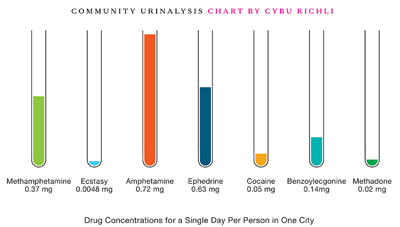 Community Urinalysis