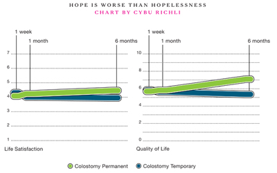 Hope Can Be Worse Than Hopelessness