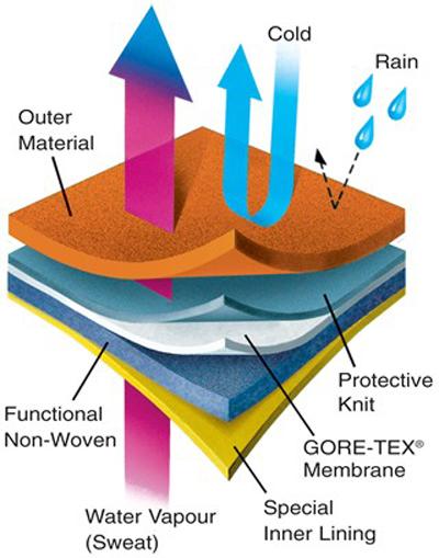 Gore-tex axonometric