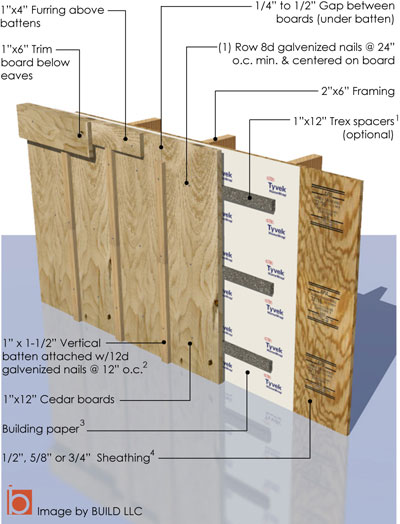 Board batten siding build blog for Best wood for board and batten siding