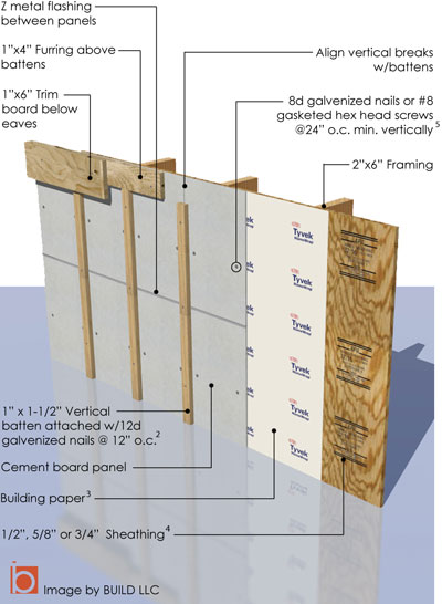 Board batten siding build blog Exterior board and batten spacing
