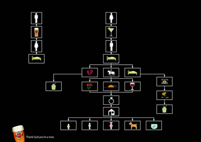 goldstar-beer-flowchart-c